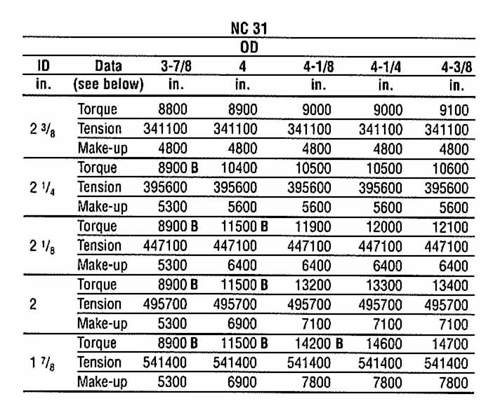 Api Drill Pipe Chart Related Keywords & Suggestions - Api
